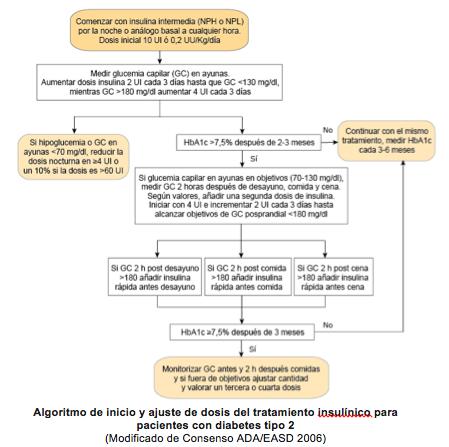 dosis de insulina en diabetes gestacional
